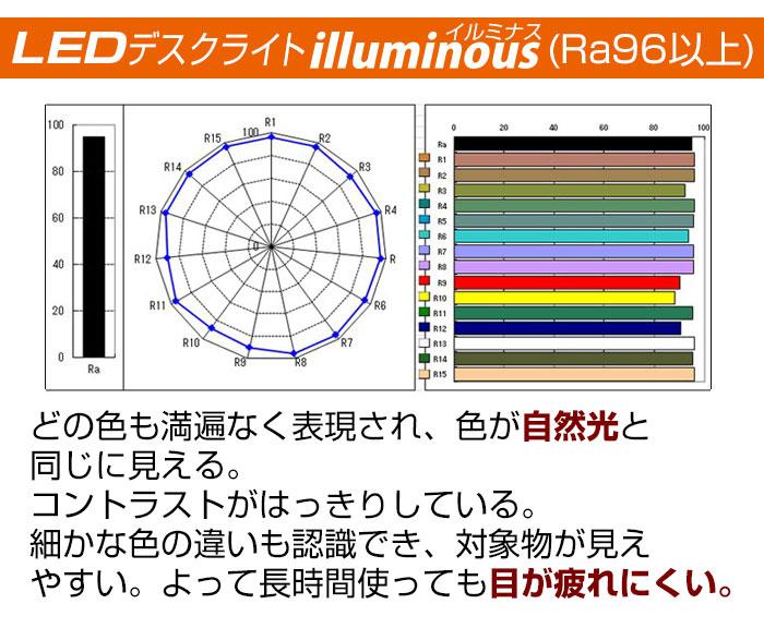 演色性 - LEDデスクライト illuminous(イルミナス)