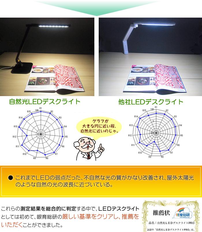 他社LEDデスクライトとの波長比較
